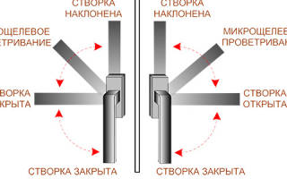 Как установить микропроветривание пластиковых окон?