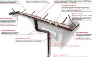 Как крепить водостоки к крыше?