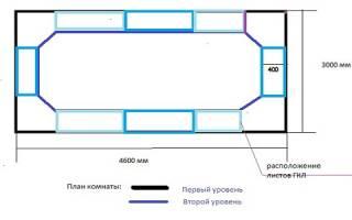 Как сделать двухъярусный потолок?