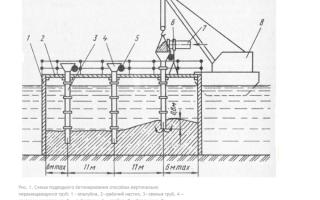 Можно ли заливать бетон в воду?