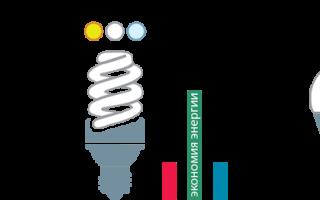 Какие лампочки экономичнее светодиодные или энергосберегающие?