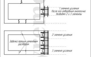 Как укрепить фундамент и обвязать цоколь дома?