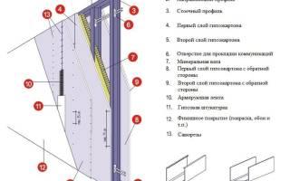 Какой профиль использовать для стен из гипсокартона?