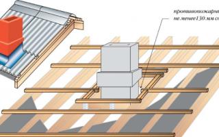 Как заделать трубу на крыше бани?