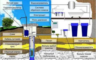 Что нужно для скважины под питьевую воду?
