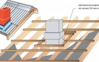 Как герметизировать трубу на крыше из профнастила?