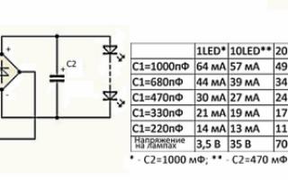 Как устроена светодиодная лампа на 220 вольт?