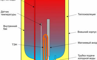 Сколько времени нагревается вода в водонагревателе?