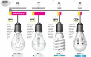 Как определить мощность энергосберегающей лампы?