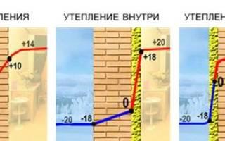 Как правильно утеплить дом из пеноблоков снаружи?