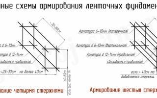 Как рассчитать арматуру для ленточного фундамента?