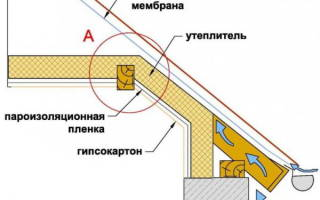 Как утеплить двухскатную крышу изнутри?