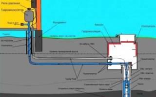 Как утеплить скважину и водопровод на зиму?