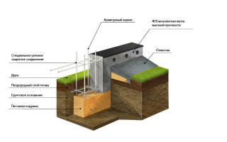 Зачем нужна песчаная подушка под фундамент?